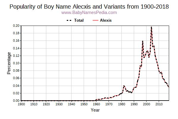 Variant Popularity Trend  for Alecxis  from 1900 to 2016
