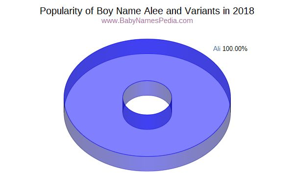 Variant Popularity Chart  for Alee  in 2017
