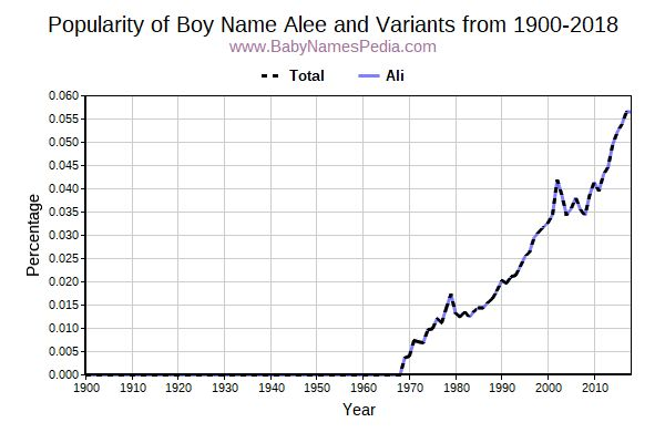 Variant Popularity Trend  for Alee  from 1900 to 2017