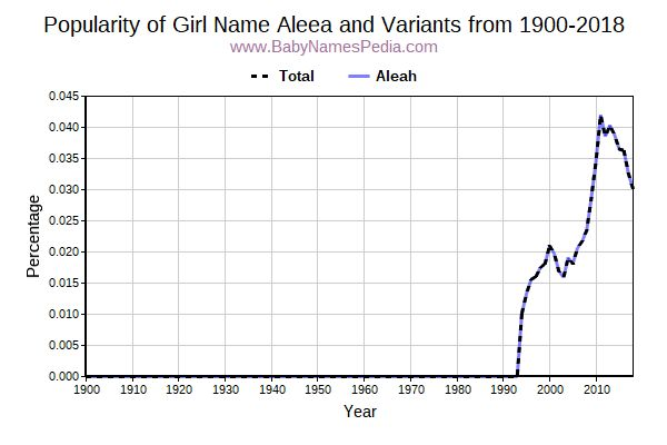 Variant Popularity Trend  for Aleea  from 1900 to 2016