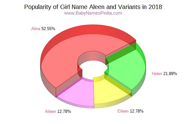 Variant Popularity Chart  for Aleen  in 2018