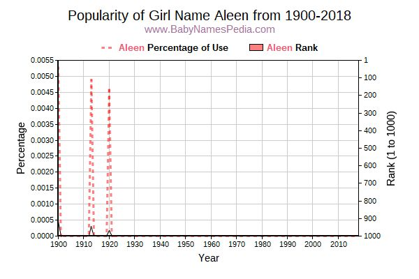 Popularity Trend  for Aleen  from 1900 to 2018
