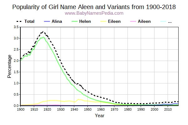 Variant Popularity Trend  for Aleen  from 1900 to 2018