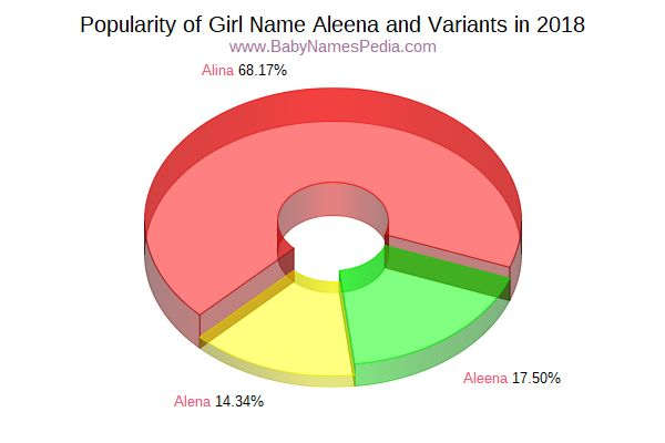 Variant Popularity Chart  for Aleena  in 2015