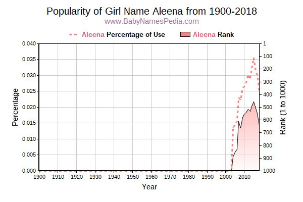 Popularity Trend  for Aleena  from 1900 to 2015