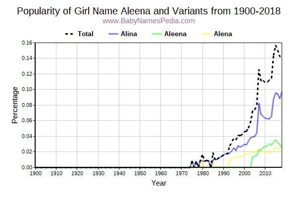 Variant Popularity Trend  for Aleena  from 1900 to 2015
