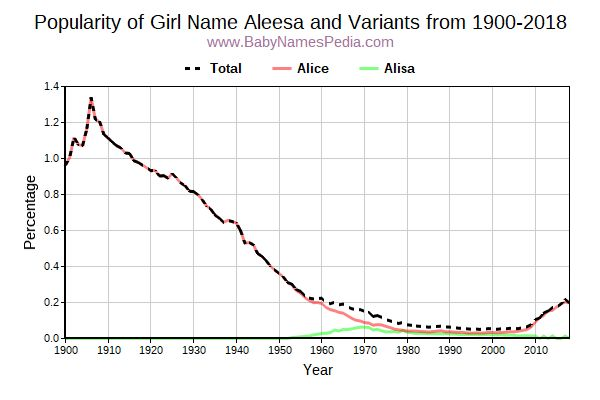 Variant Popularity Trend  for Aleesa  from 1900 to 2017