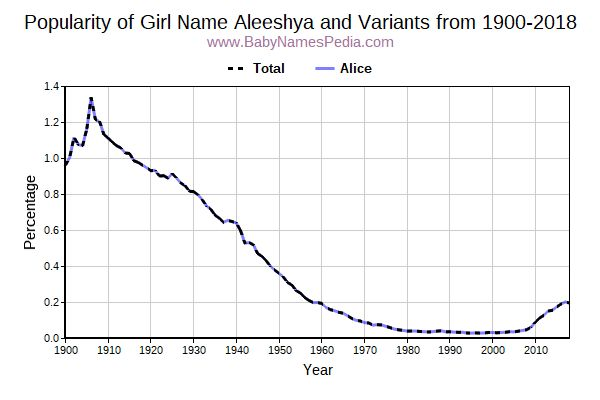 Variant Popularity Trend  for Aleeshya  from 1900 to 2018