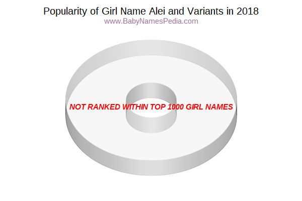 Variant Popularity Chart  for Alei  in 2017