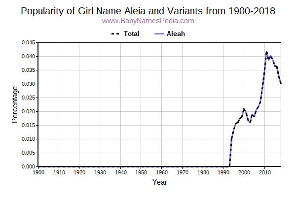 Variant Popularity Trend  for Aleia  from 1900 to 2015