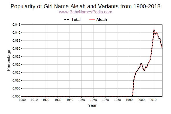 Variant Popularity Trend  for Aleiah  from 1900 to 2017