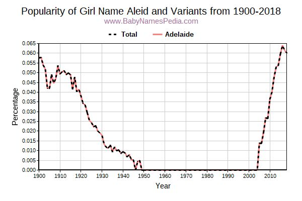 Variant Popularity Trend  for Aleid  from 1900 to 2017