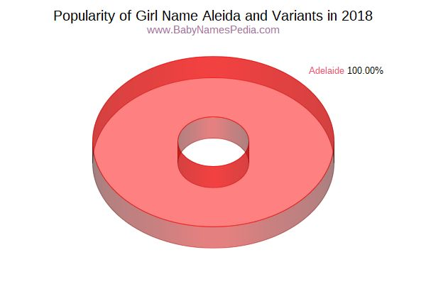 Variant Popularity Chart  for Aleida  in 2018