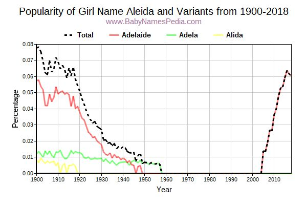 Variant Popularity Trend  for Aleida  from 1900 to 2018
