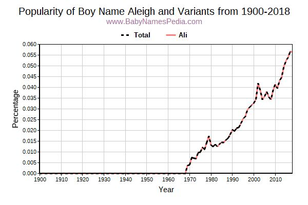 Variant Popularity Trend  for Aleigh  from 1900 to 2016