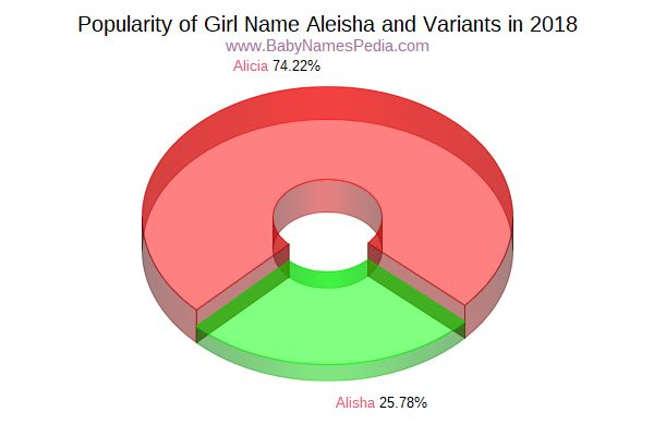 Variant Popularity Chart  for Aleisha  in 2016