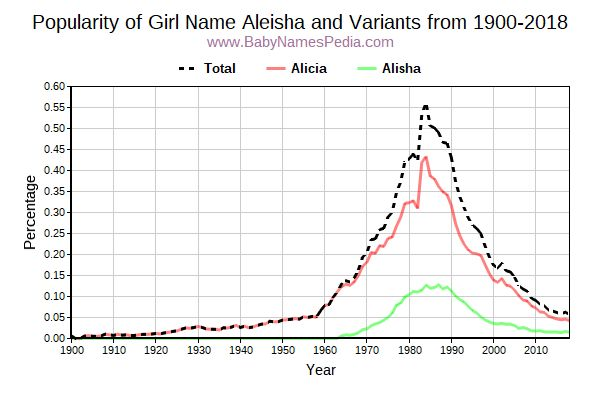 Variant Popularity Trend  for Aleisha  from 1900 to 2016