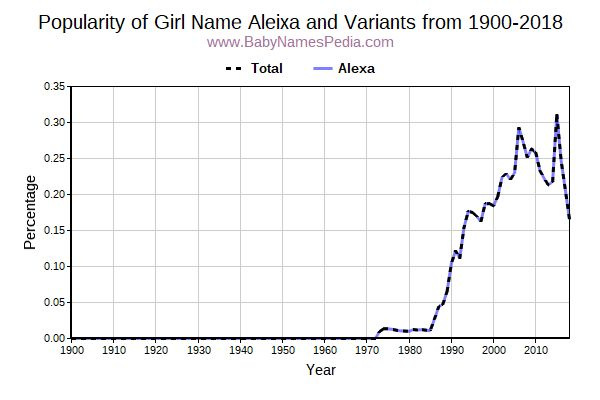 Variant Popularity Trend  for Aleixa  from 1900 to 2018