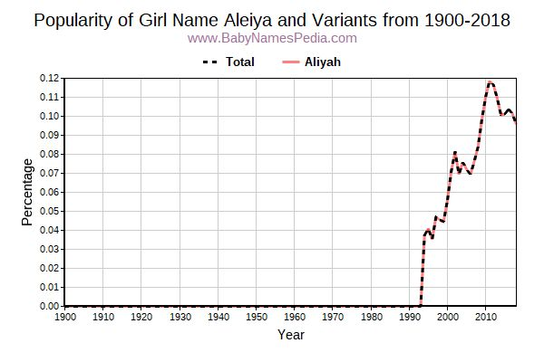 Variant Popularity Trend  for Aleiya  from 1900 to 2017