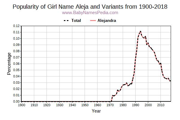 Variant Popularity Trend  for Aleja  from 1900 to 2016