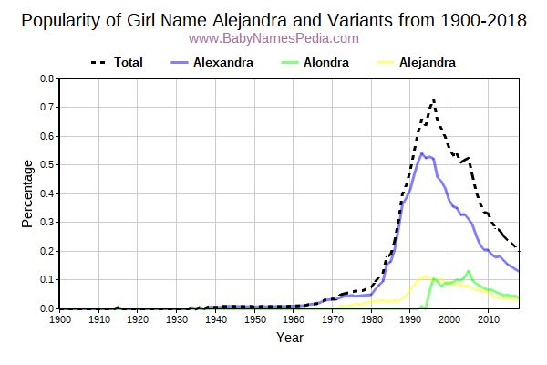 Variant Popularity Trend  for Alejandra  from 1900 to 2016