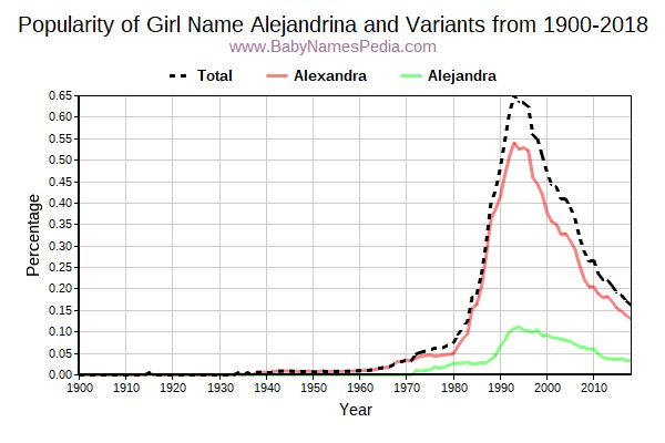 Variant Popularity Trend  for Alejandrina  from 1900 to 2017
