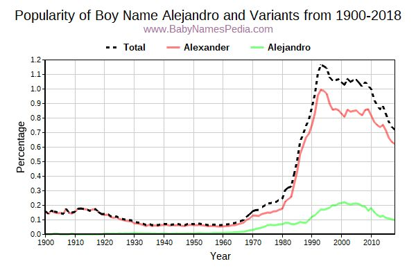 Variant Popularity Trend  for Alejandro  from 1900 to 2017