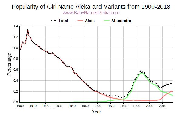 Variant Popularity Trend  for Aleka  from 1900 to 2017