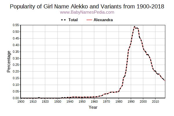 Variant Popularity Trend  for Alekko  from 1900 to 2016