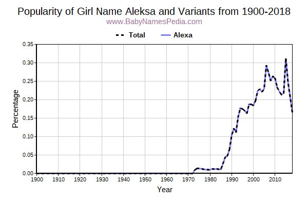 Variant Popularity Trend  for Aleksa  from 1900 to 2017