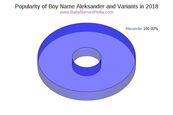 Variant Popularity Chart  for Aleksander  in 2018