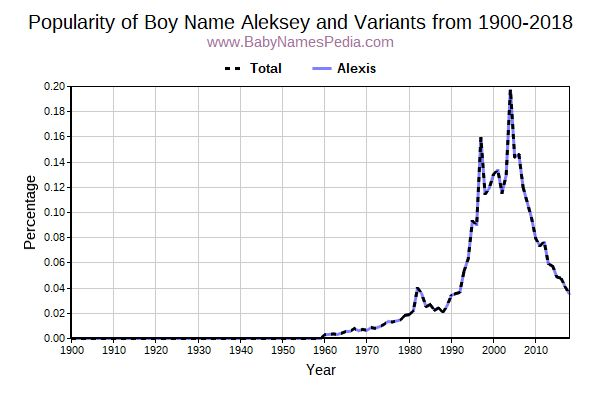 Variant Popularity Trend  for Aleksey  from 1900 to 2017