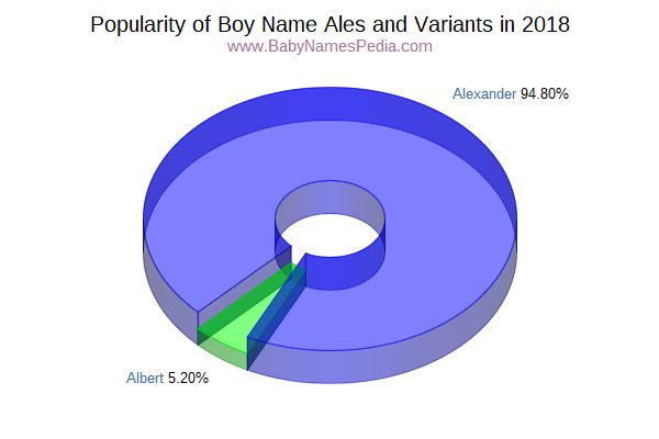 Variant Popularity Chart  for Ales  in 2017