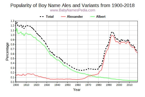 Variant Popularity Trend  for Ales  from 1900 to 2017