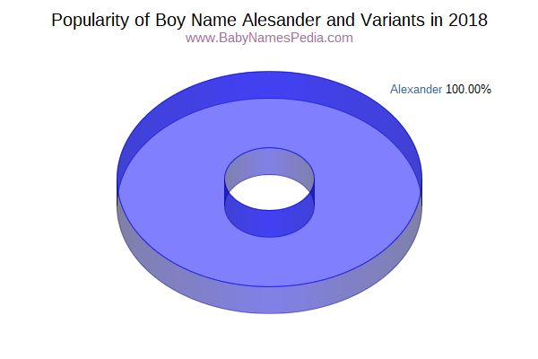 Variant Popularity Chart  for Alesander  in 2017
