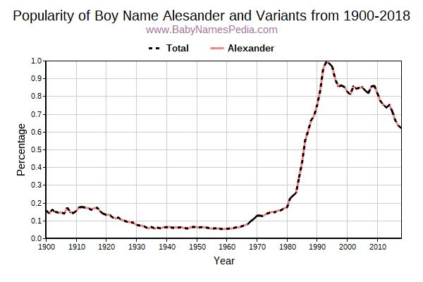 Variant Popularity Trend  for Alesander  from 1900 to 2017