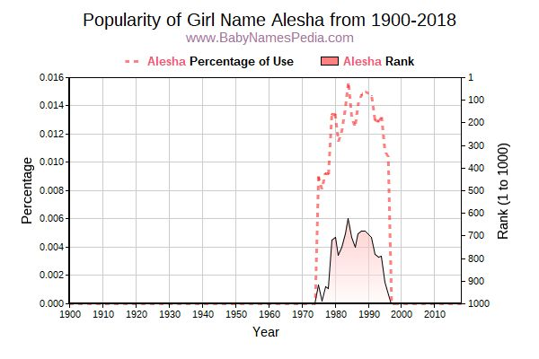 Popularity Trend  for Alesha  from 1900 to 2016