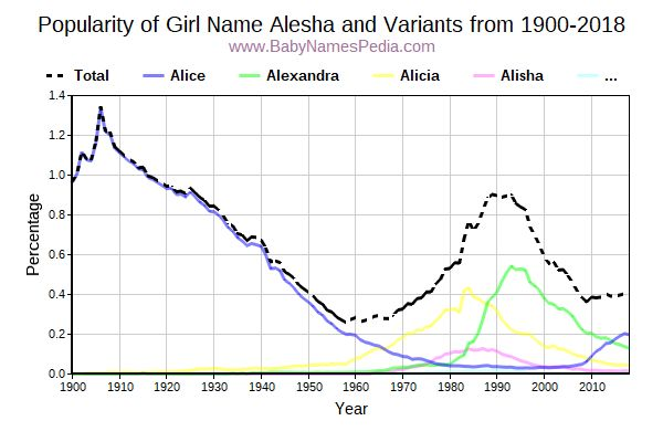 Variant Popularity Trend  for Alesha  from 1900 to 2018