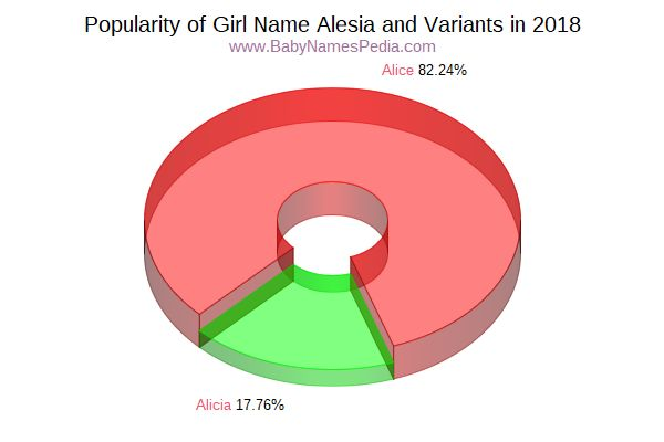 Variant Popularity Chart  for Alesia  in 2018