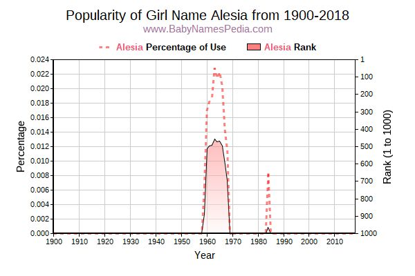 Popularity Trend  for Alesia  from 1900 to 2018