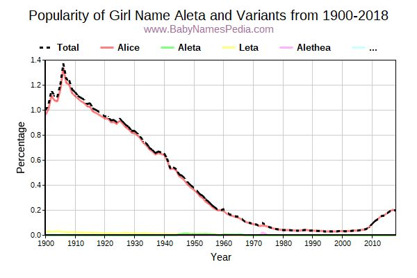 Variant Popularity Trend  for Aleta  from 1900 to 2015