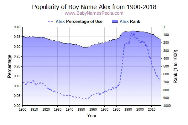Popularity Trend  for Alex  from 1900 to 2017