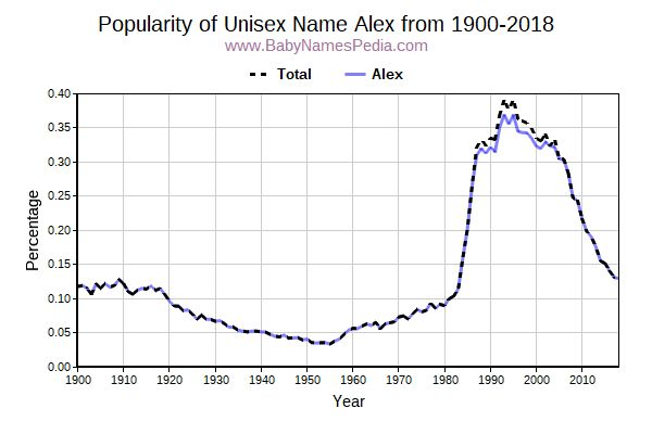 Unisex Popularity Trend  for Alex  from 1900 to 2018