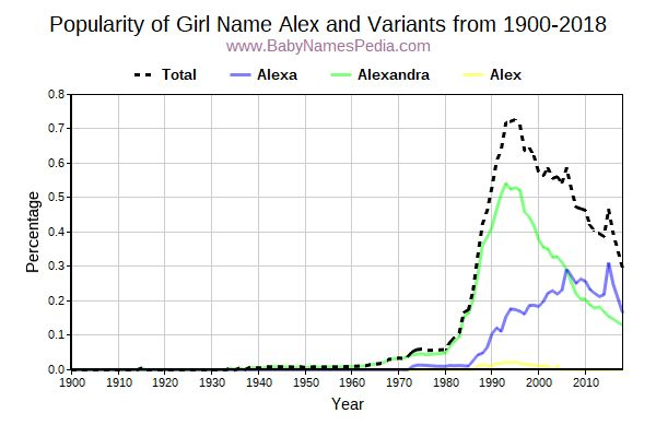 Variant Popularity Trend  for Alex  from 1900 to 2018