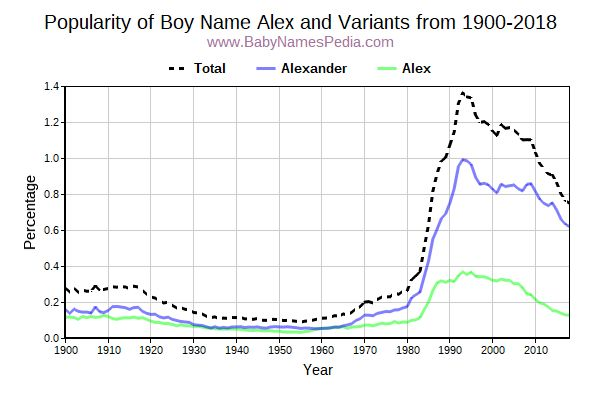 Variant Popularity Trend  for Alex  from 1900 to 2017