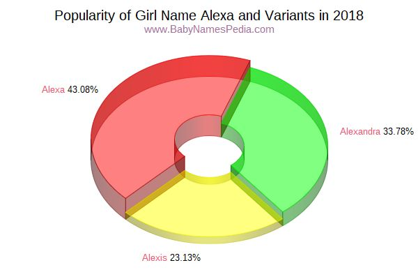 Variant Popularity Chart  for Alexa  in 2017