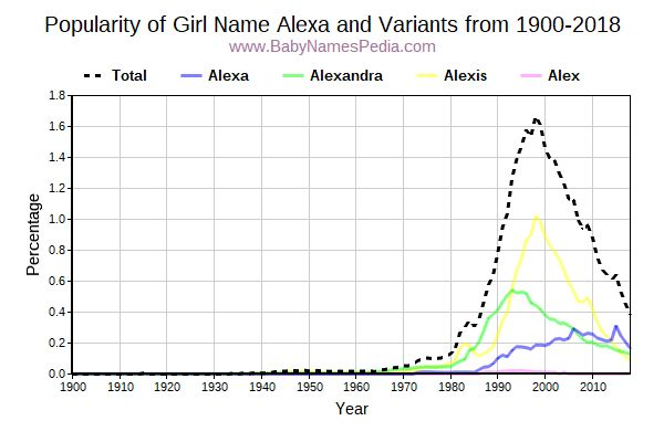 Variant Popularity Trend  for Alexa  from 1900 to 2017