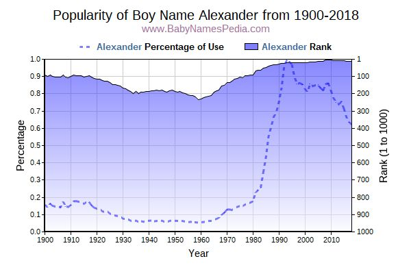Popularity Trend  for Alexander  from 1900 to 2016