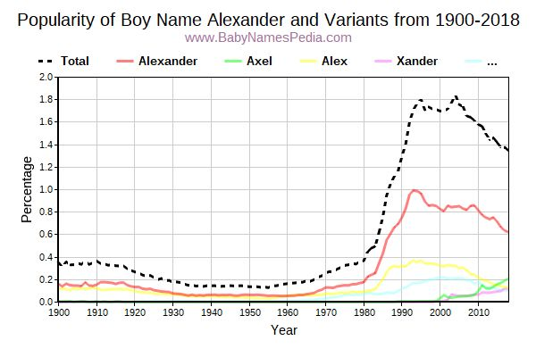 Variant Popularity Trend  for Alexander  from 1900 to 2016