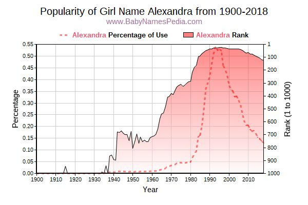 Popularity Trend  for Alexandra  from 1900 to 2018
